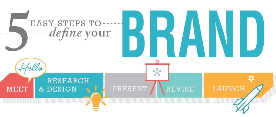 Slide 3 Define Brand